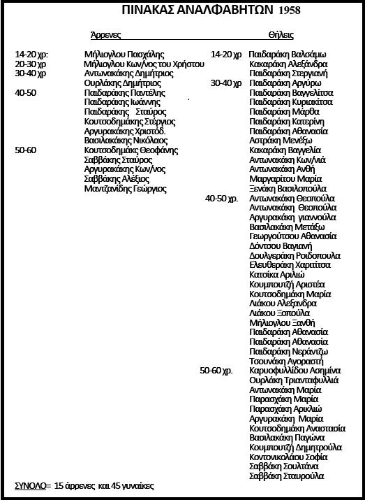 αναλφάβητοι 1958
