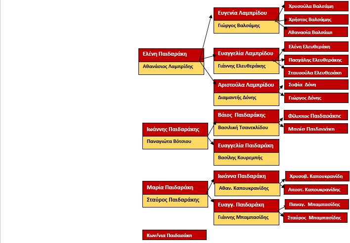 ΠΑΙΔΑΡΑΚΗΣ ΣΤΑΥΡΟΣ 2