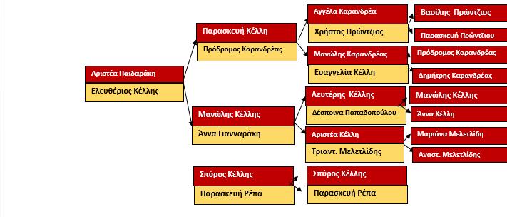 ΠΑΙΔΑΡΑΚΗΣ ΣΤΕΡΓΙΟΣ 3